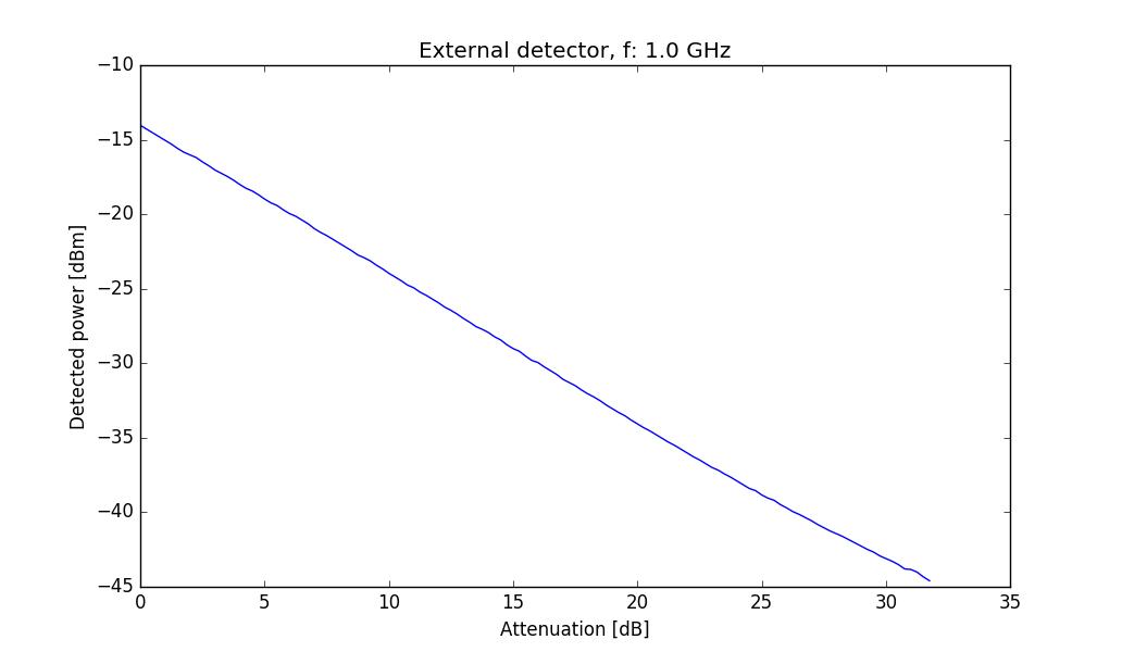 rf power detector and scalar network analyzer