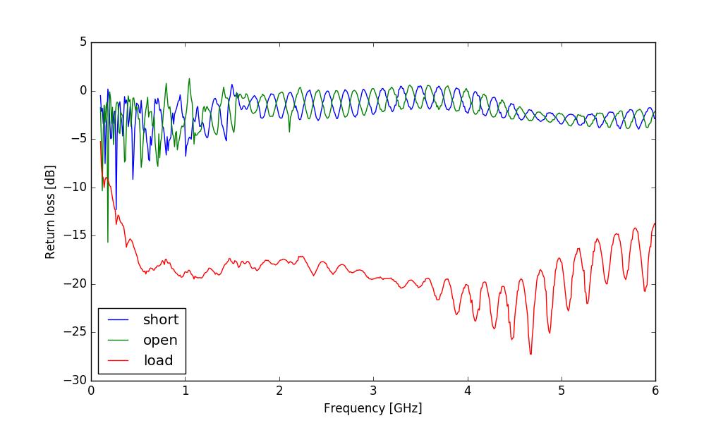 RF power detector and scalar network analyzer - Henrik's Blog