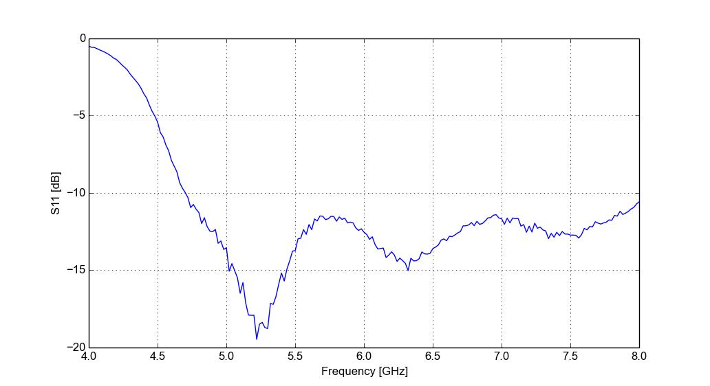 Horn antenna for radar - Henrik's Blog