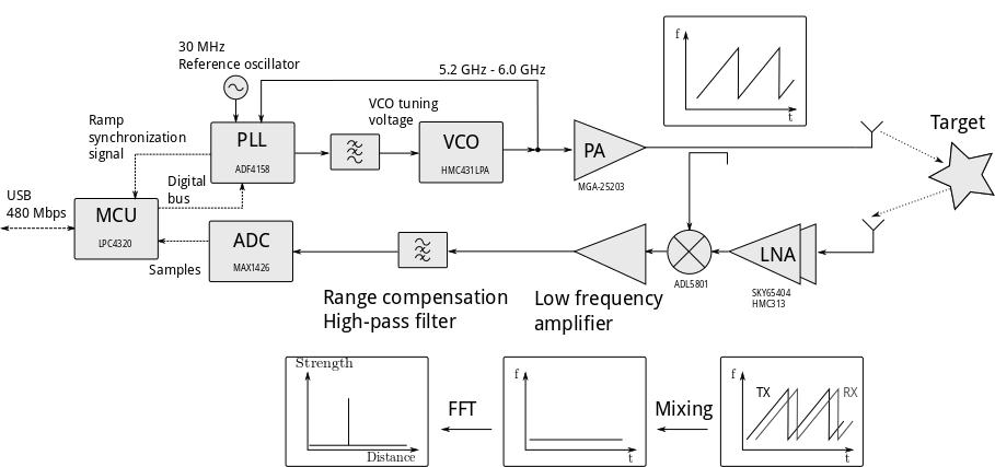 Homemade synthetic aperture radar - Henrik's Blog on