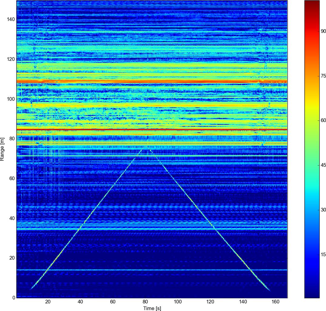 Homemade synthetic aperture radar - Henrik's Blog