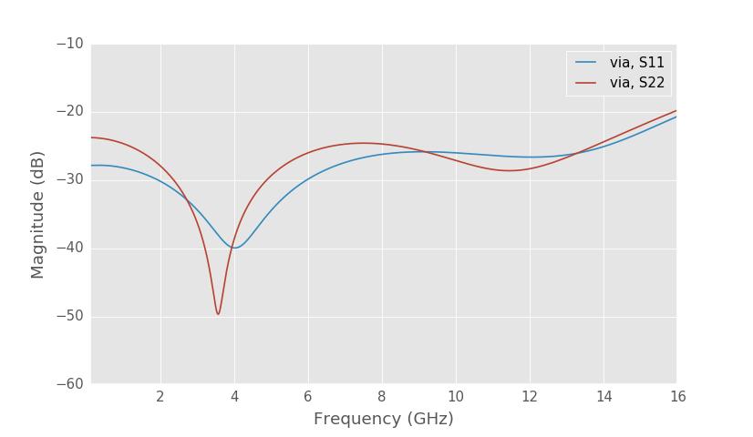 Cheap Homemade 30 Mhz 6 Ghz Vector Network Analyzer Henriks Blog