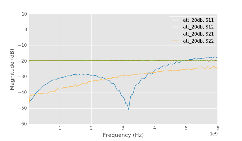 s parameter test set block diagram wiring diagramimproved homemade vna henrik\\u0027s blog20 db attenuator s parameters