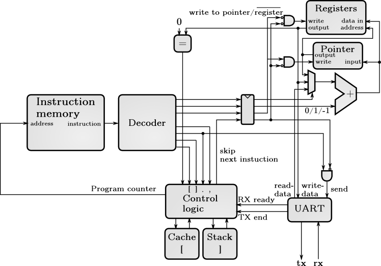 block diagram software fpga block diagram latex